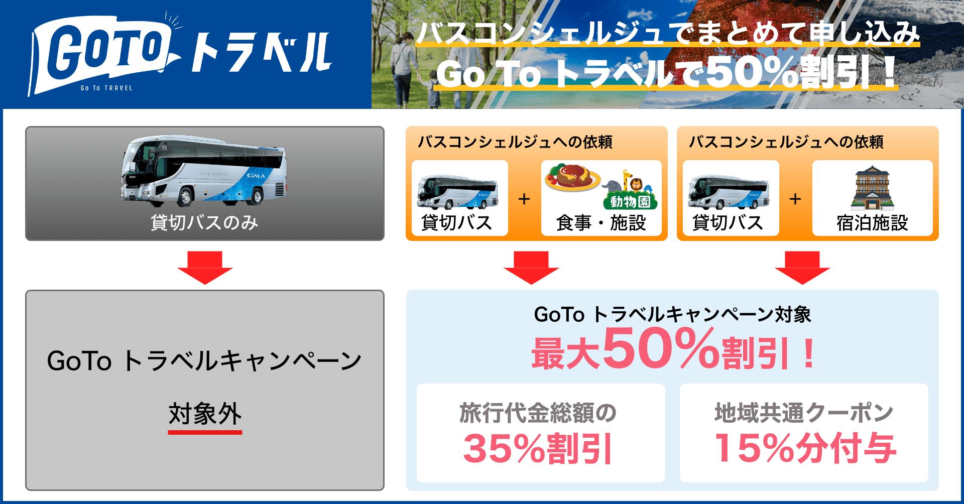 GoToトラベルで50%割引!