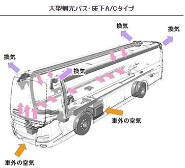 喚起のイメージ図